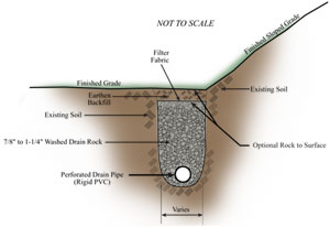 Enhanced Surface Drain Solution